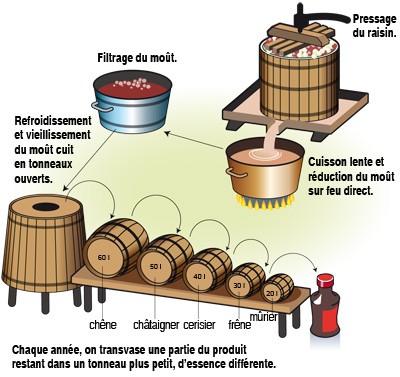processus-balsamique